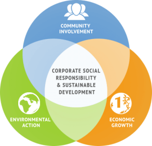 The 15th Shanghai Social Studies Colloquium on Corporate Social Responsibility (CSR) in China